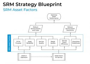 SRM Strategy Blueprint